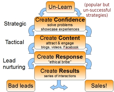 major steps of a successful sales strategy Developing successful strategies: planning to win section 5 developing an action plan developing strategies is the fourth step in the vmosa (vision, mission, objectives, strategies, and action plans) process outlined at the beginning of this chapter.